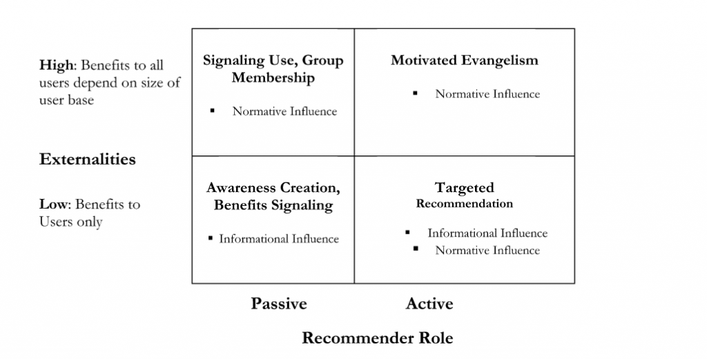 table showing the resulting types of interpersonal influence from 2 characterisitcs