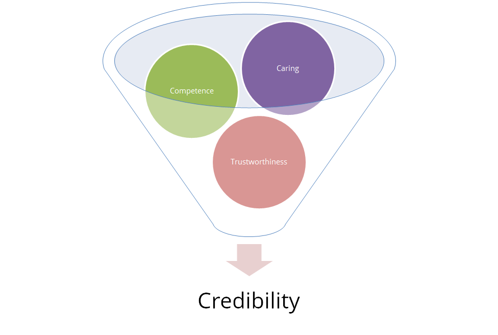 the three elements that constitute credibility
