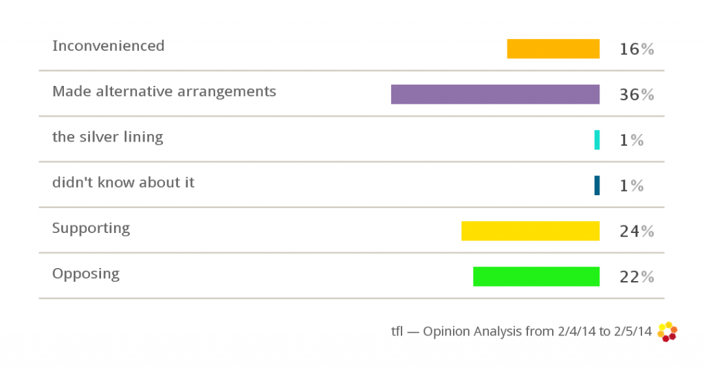 Opinion analysis from 2014-02-04 to 2014-02-05