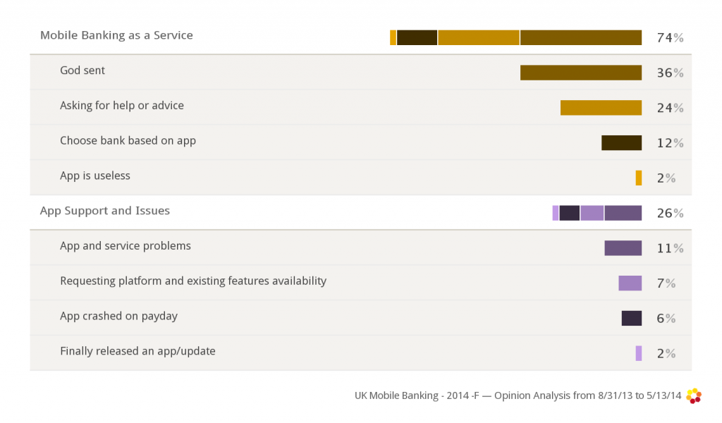 categoriess of conversation about mobile banking