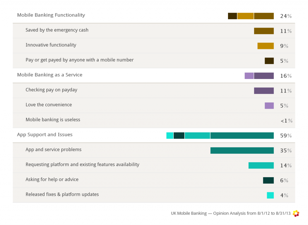 the conversation about mobile banking applications segmented into the most common themes